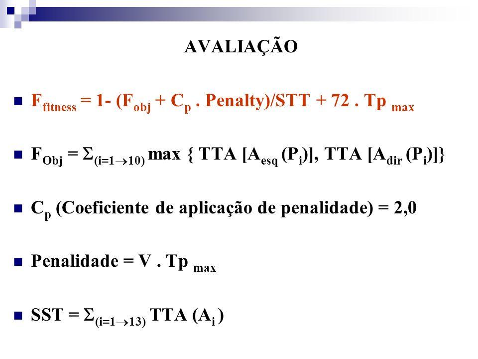 AVALIAÇÃO Ffitness = 1- (Fobj + Cp . Penalty)/STT + 72 . Tp max. FObj = (i=110) max { TTA [Aesq (Pi)], TTA [Adir (Pi)]}